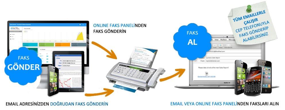 Online Faks Nasıl Çalışır ?